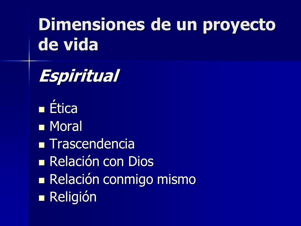 Dimensiones de un proyecto de vida Espiritual Ética Ética Moral Moral Trascendencia Trascendencia Relación con Dios Relación con Dios Relación conmigo mismo Relación conmigo mismo Religión Religión