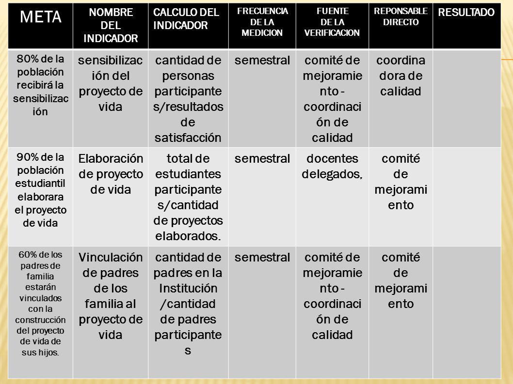 META NOMBRE DEL INDICADOR CALCULO DEL INDICADOR FRECUENCIA DE LA MEDICION FUENTE DE LA VERIFICACION REPONSABLE DIRECTO RESULTADO 80% de la población r