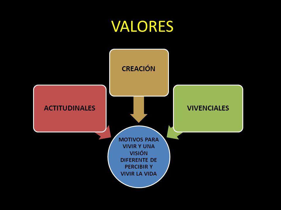 VALORES MOTIVOS PARA VIVIR Y UNA VISIÓN DIFERENTE DE PERCIBIR Y VIVIR LA VIDA ACTITUDINALES CREACIÓN VIVENCIALES