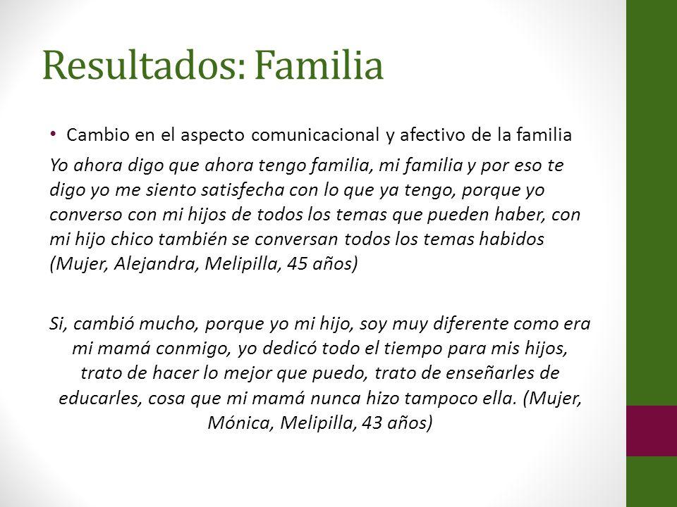 Resultados: Familia Cambio en el aspecto comunicacional y afectivo de la familia Yo ahora digo que ahora tengo familia, mi familia y por eso te digo y