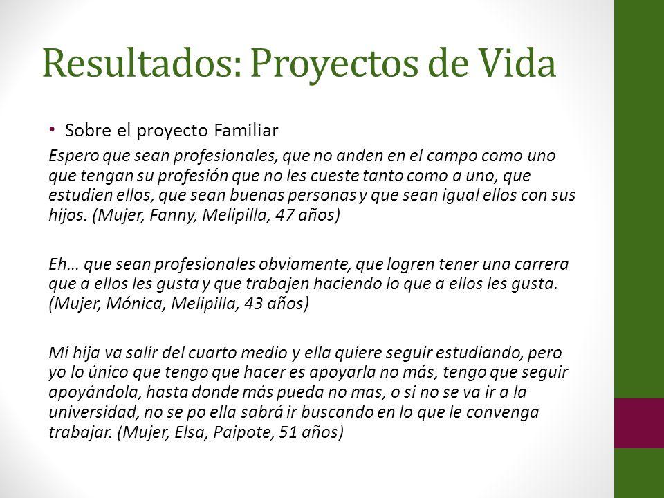Resultados: Proyectos de Vida Sobre el proyecto Familiar Espero que sean profesionales, que no anden en el campo como uno que tengan su profesión que