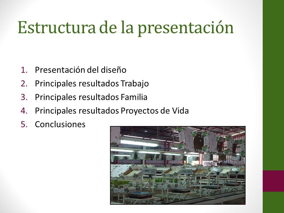 Estructura de la presentación 1.Presentación del diseño 2.Principales resultados Trabajo 3.Principales resultados Familia 4.Principales resultados Pro
