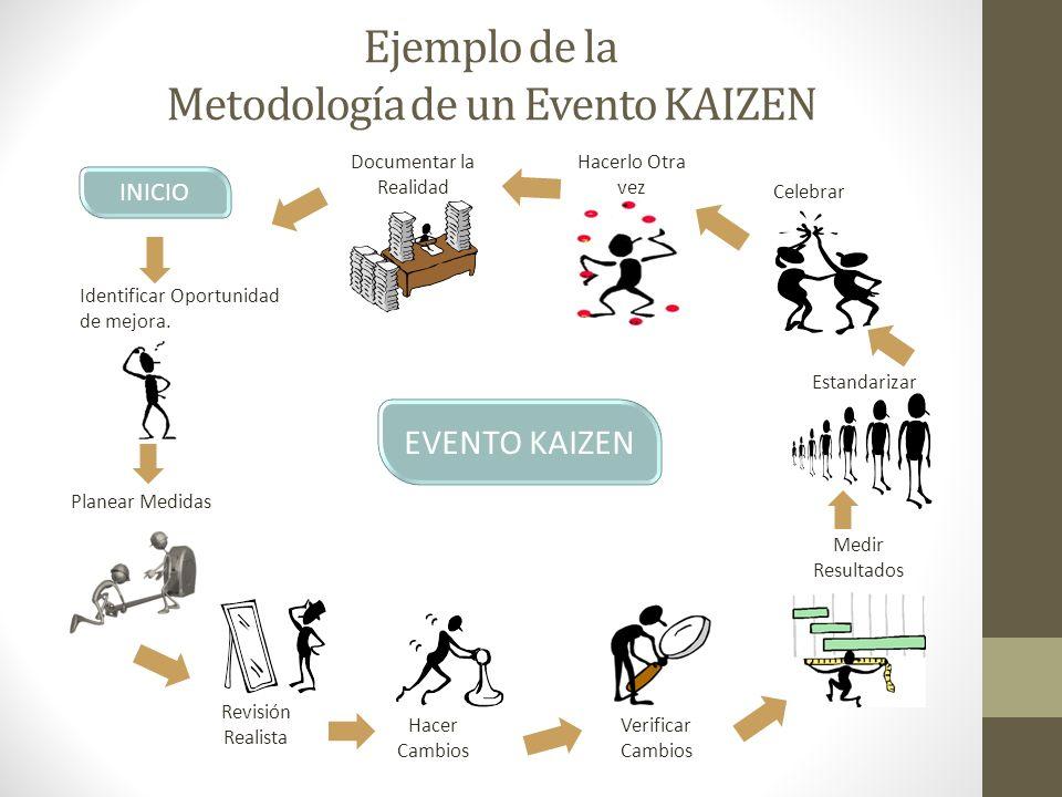 Ejemplo de la Metodología de un Evento KAIZEN EVENTO KAIZEN INICIO Identificar Oportunidad de mejora. Planear Medidas Revisión Realista Hacer Cambios