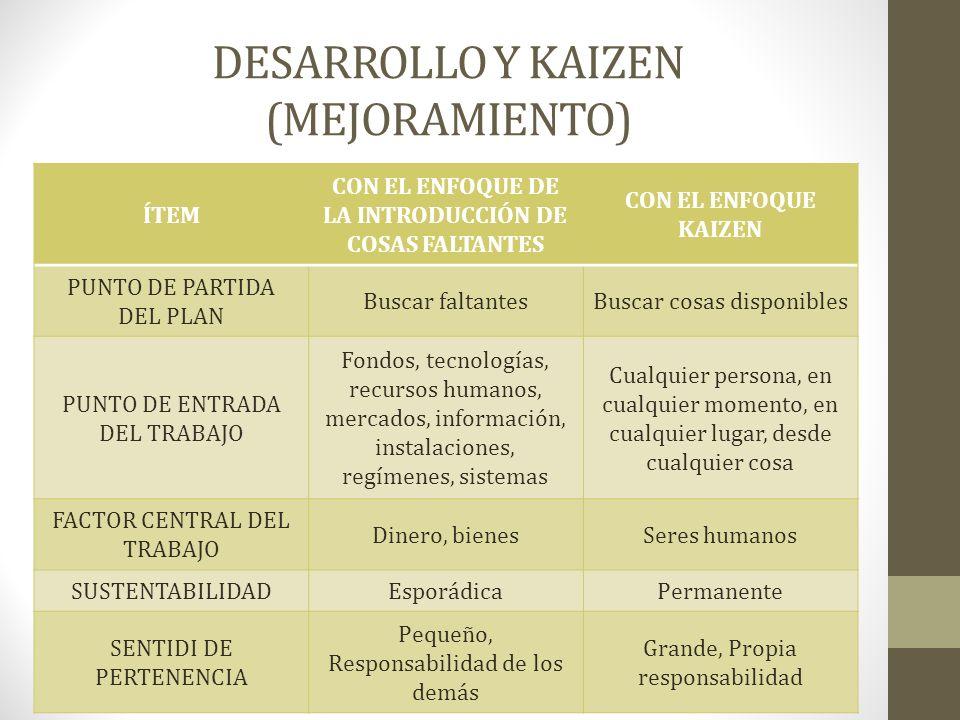 DESARROLLO Y KAIZEN (MEJORAMIENTO) ÍTEM CON EL ENFOQUE DE LA INTRODUCCIÓN DE COSAS FALTANTES CON EL ENFOQUE KAIZEN PUNTO DE PARTIDA DEL PLAN Buscar fa