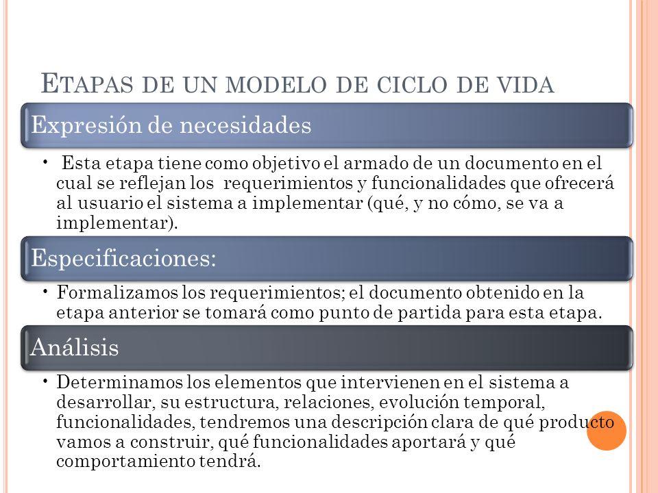 C ICLO DE VIDA INCREMENTAL Este modelo de ciclo de vida se basa en la filosofía de construir incrementando las funcionalidades del programa.