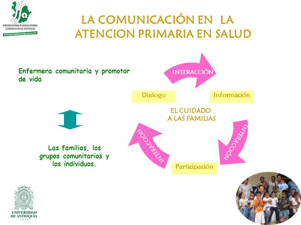 LA COMUNICACIÓN EN LA ATENCION PRIMARIA EN SALUD DialogoInformación Las familias, los grupos comunitarios y los individuos. Enfermera comunitaria y pr