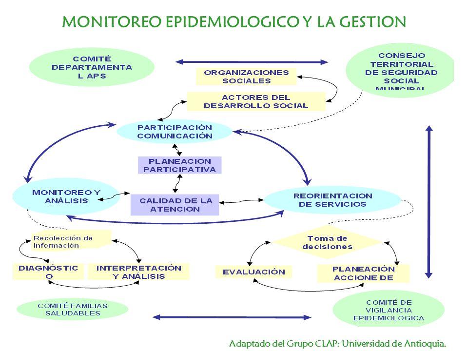 MONITOREO EPIDEMIOLOGICO Y LA GESTION Adaptado del Grupo CLAP: Universidad de Antioquia.