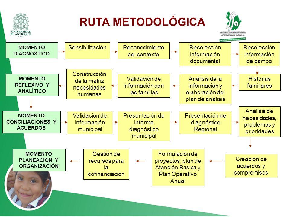 RUTA METODLOGICA MOMENTO PLANEACION Y ORGANIZACIÓN MOMENTO DIAGNÓSTICO MOMENTO CONCILIACIONES Y ACUERDOS MOMENTO REFLEXIVO Y ANALÍTICO Gestión de recu