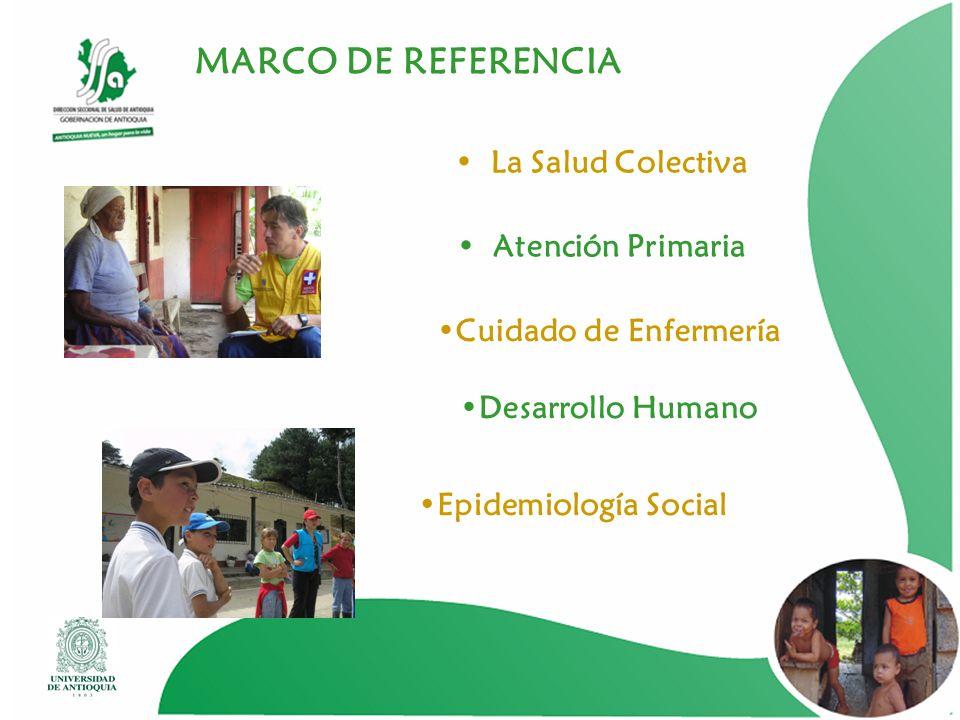 MARCO DE REFERENCIA La Salud Colectiva Atención Primaria Cuidado de Enfermería Desarrollo Humano Epidemiología Social