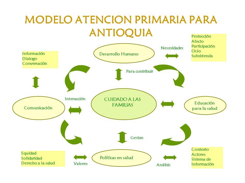 MODELO ATENCION PRIMARIA PARA ANTIOQUIA CUIDADO A LAS FAMILIAS Educación para la salud Contexto Actores Sistema de Información Políticas en salud Gest