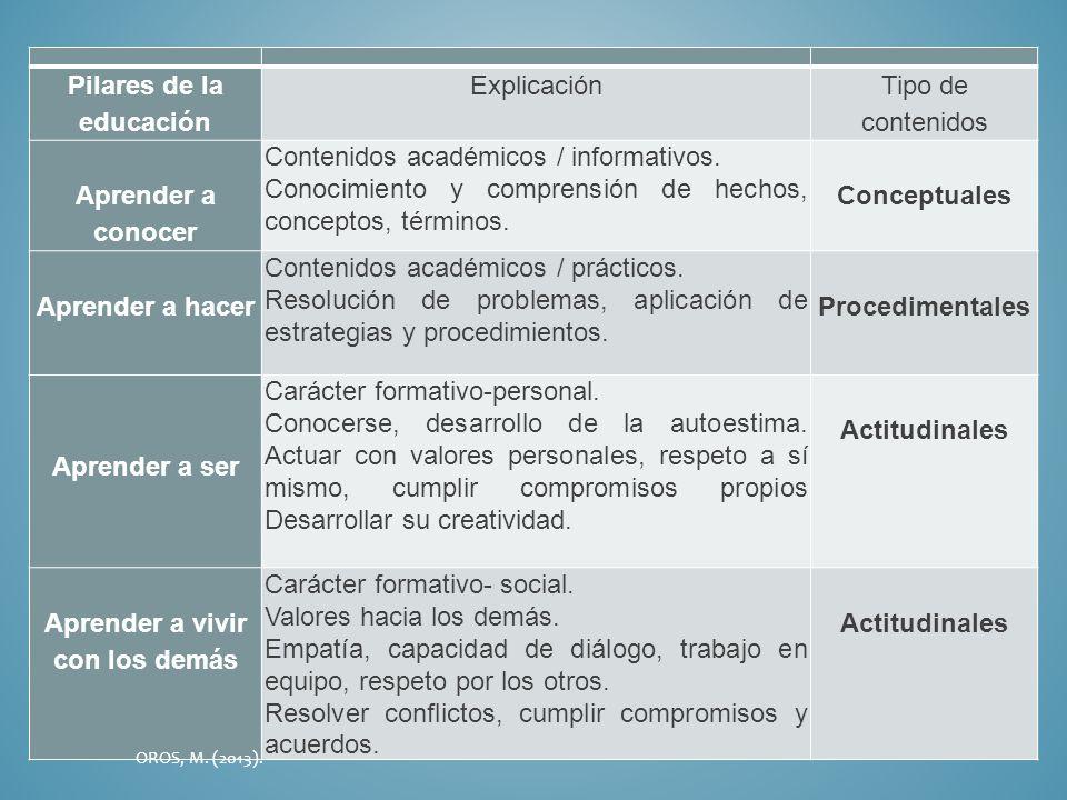 Pilares de la educación Explicación Tipo de contenidos Aprender a conocer Contenidos académicos / informativos. Conocimiento y comprensión de hechos,