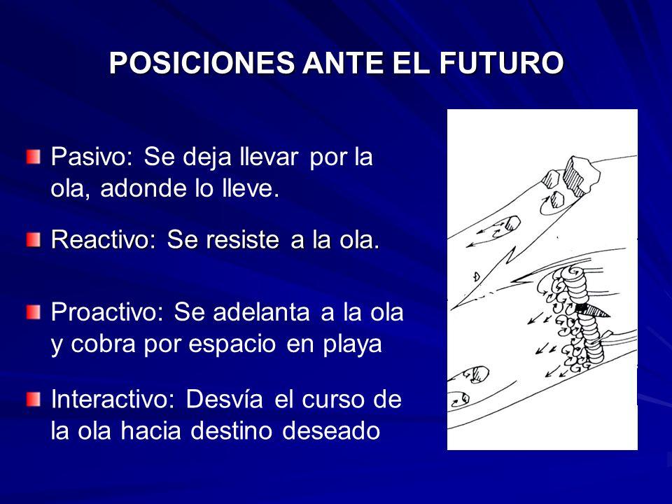 POSICIONES ANTE EL FUTURO Reactivo: Se resiste a la ola. Pasivo: Se deja llevar por la ola, adonde lo lleve. Proactivo: Se adelanta a la ola y cobra p