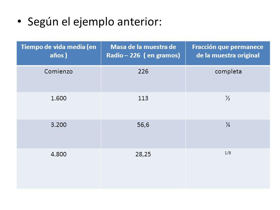 Según el ejemplo anterior: Tiempo de vida media (en años ) Masa de la muestra de Radio – 226 ( en gramos) Fracción que permanece de la muestra origina