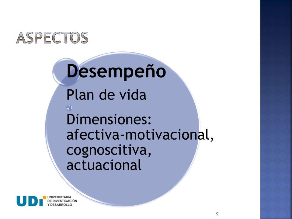 10 Idoneidad Realiza un plan de vida (metas, recusos, acciones) Autodiagnóstico Compromiso