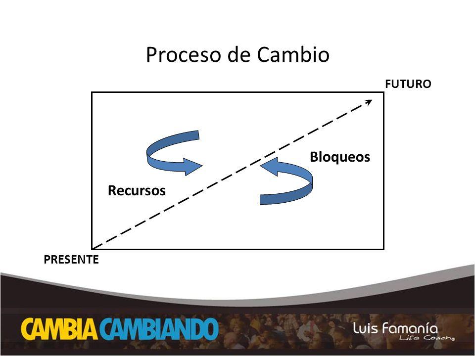 Proceso de Cambio Bloqueos Recursos PRESENTE FUTURO