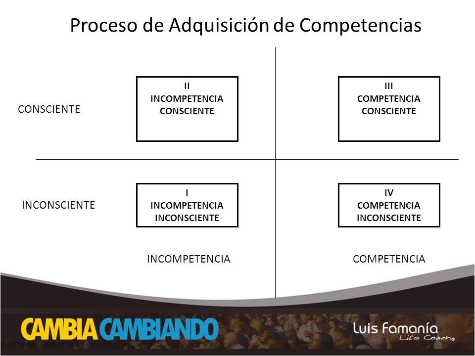 COMPETENCIAINCOMPETENCIA IV COMPETENCIA INCONSCIENTE I INCOMPETENCIA INCONSCIENTE INCONSCIENTE III COMPETENCIA CONSCIENTE II INCOMPETENCIA CONSCIENTE CONSCIENTE Proceso de Adquisición de Competencias