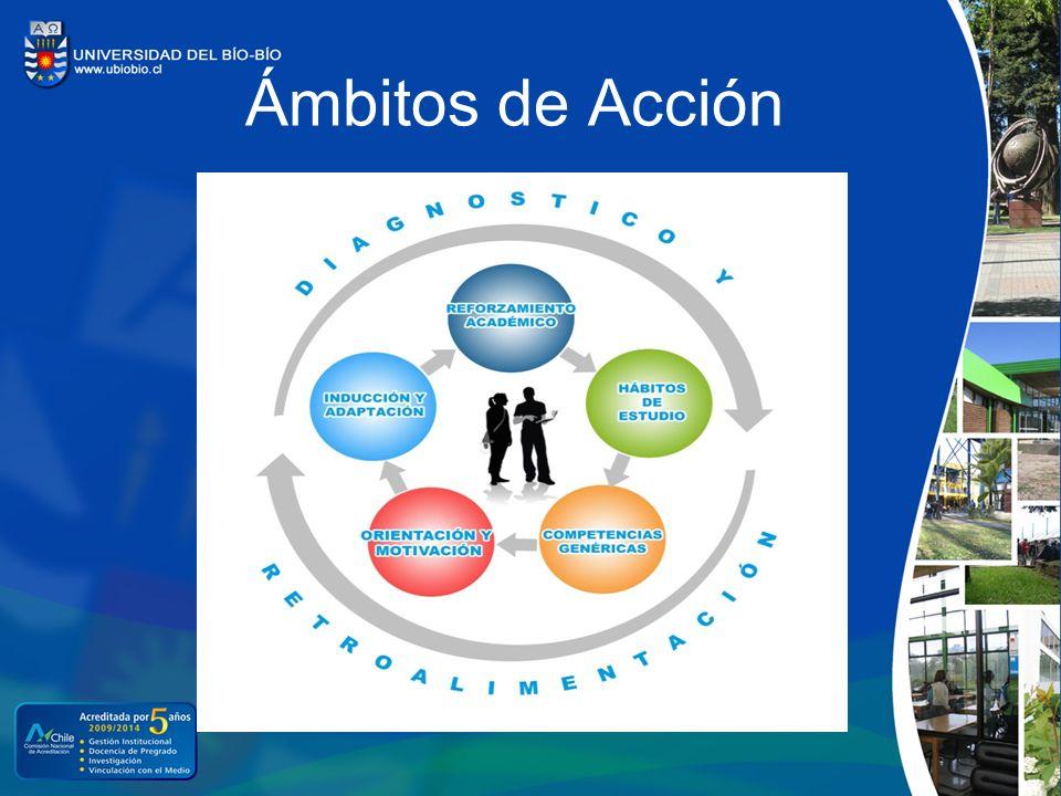 Descripción por Ámbito de Acción Objetivo EspecíficoÁmbito de AcciónActividades Mejorar el proceso de inducción y vinculación a la vida universitaria, a través de un sistema de acompañamiento y la incorporación a redes sociales de apoyo.