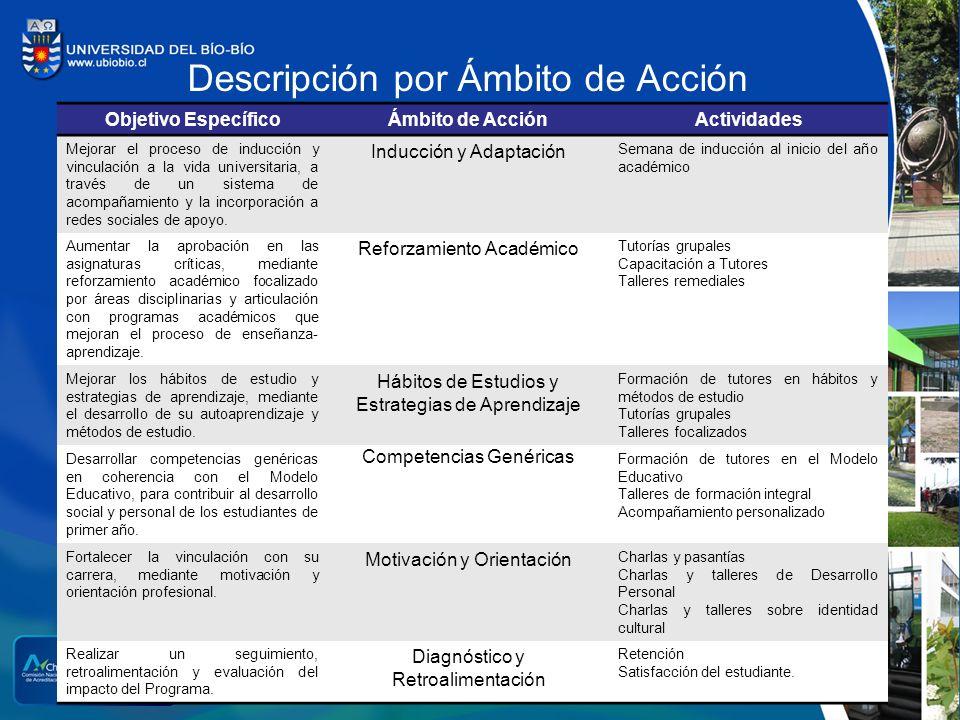 Descripción por Ámbito de Acción Objetivo EspecíficoÁmbito de AcciónActividades Mejorar el proceso de inducción y vinculación a la vida universitaria,