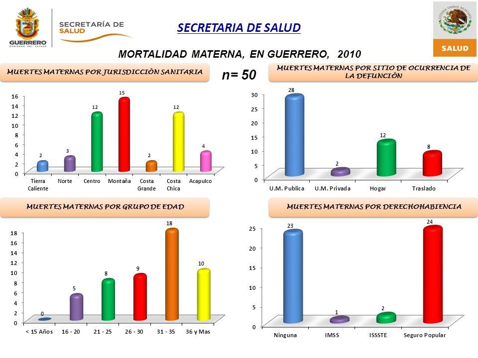SECRETARIA DE SALUD MORTALIDAD MATERNA, EN GUERRERO, 2010 n= 50 Fuente: Notificación Jurisdiccional 2006-2010* * Actualizado:Junio, 2011 MUERTES MATER