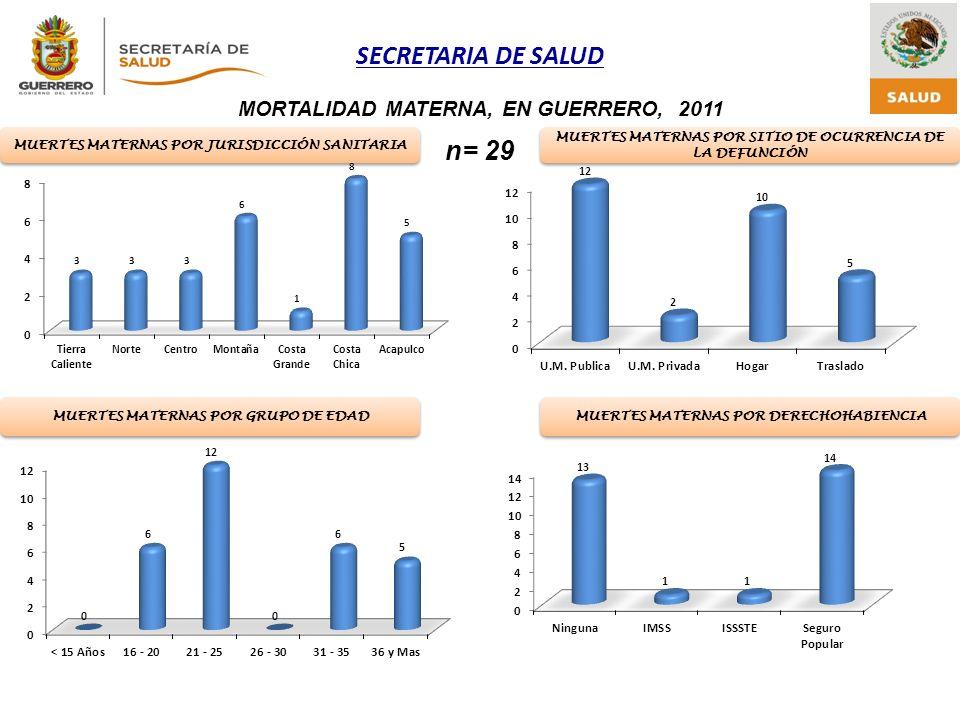 SECRETARIA DE SALUD MORTALIDAD MATERNA, EN GUERRERO, 2011 n= 29 Fuente: Notificación Jurisdiccional 2006-2010* * Actualizado:Junio, 2011 MUERTES MATER