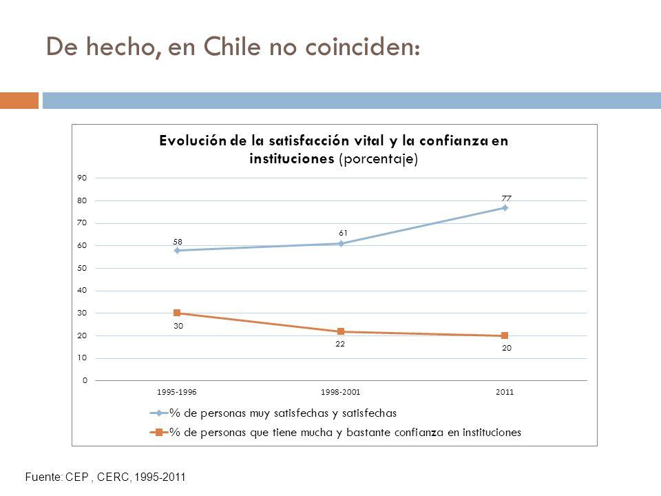 De hecho, en Chile no coinciden: Fuente: CEP, CERC, 1995-2011