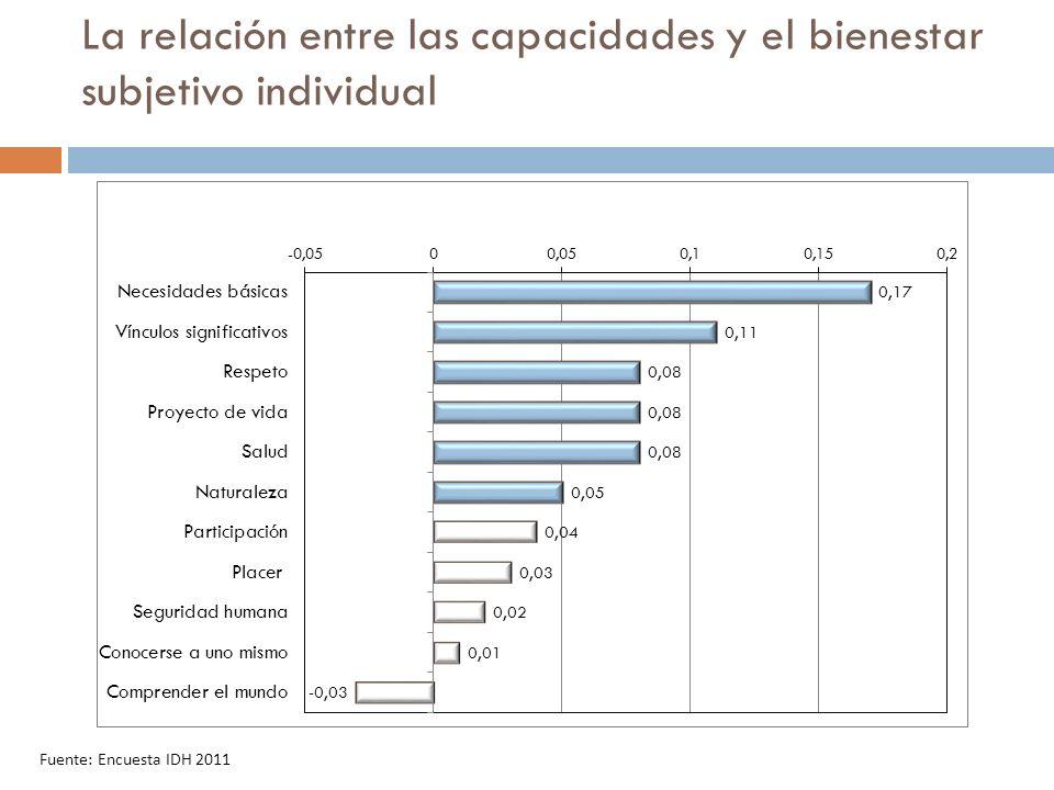 Fuente: Encuesta IDH 2011 La relación entre las capacidades y el bienestar subjetivo individual