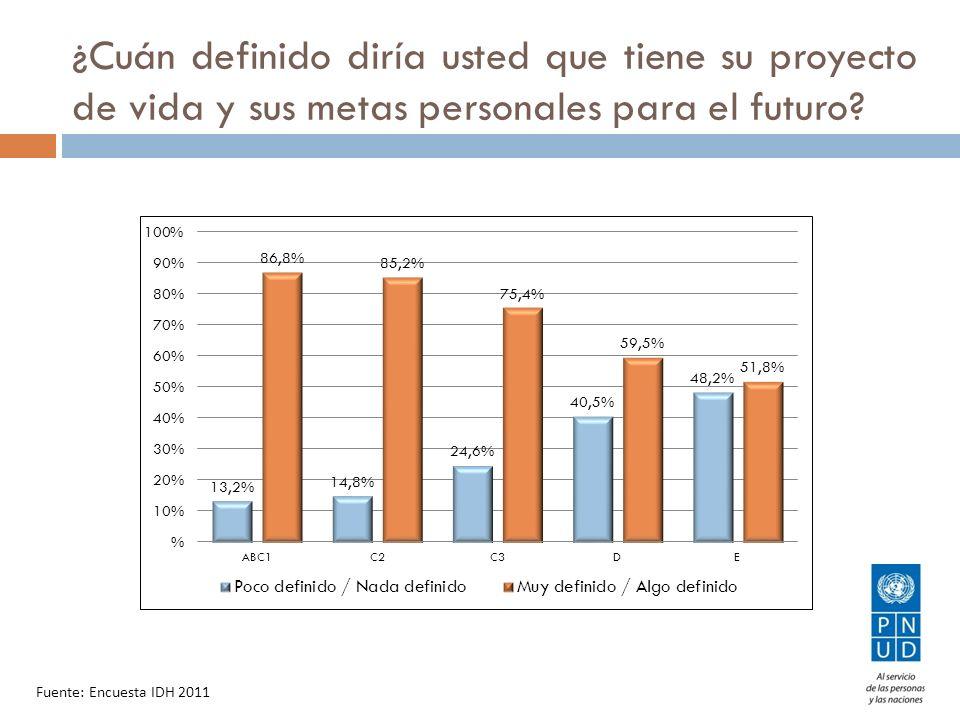 ¿Cuán definido diría usted que tiene su proyecto de vida y sus metas personales para el futuro? Fuente: Encuesta IDH 2011