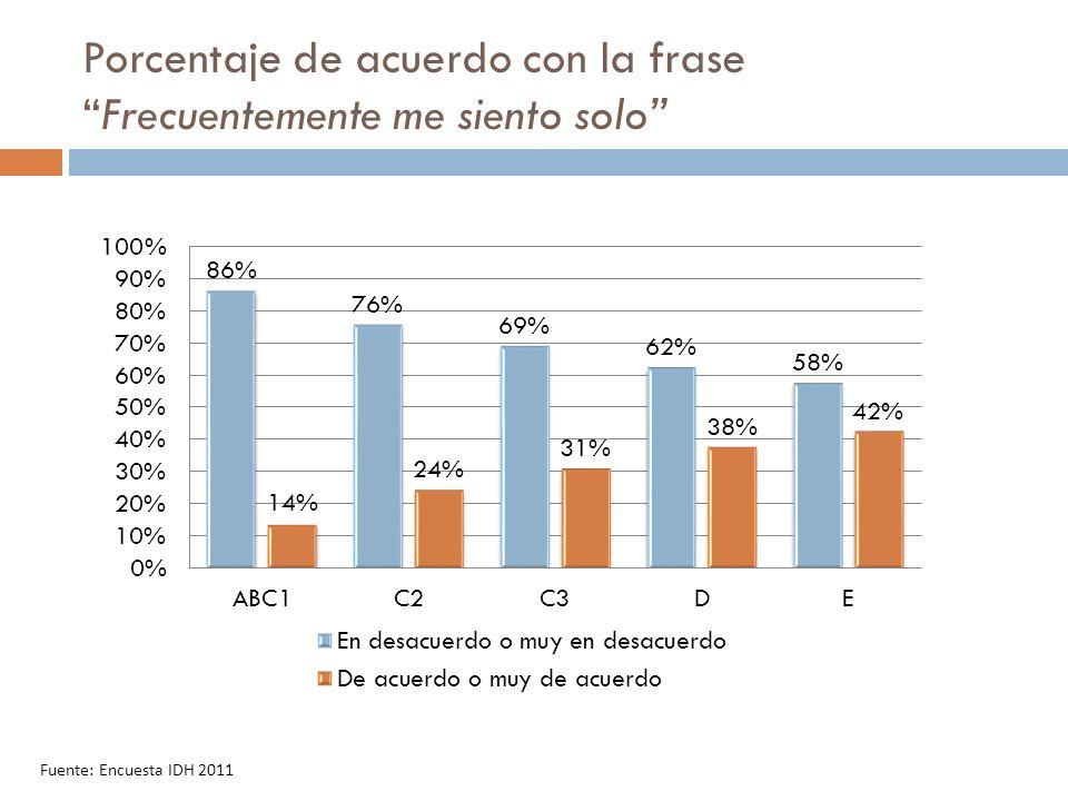 Porcentaje de acuerdo con la fraseFrecuentemente me siento solo Fuente: Encuesta IDH 2011