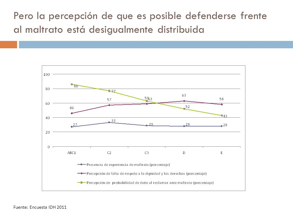 Pero la percepción de que es posible defenderse frente al maltrato está desigualmente distribuida Fuente: Encuesta IDH 2011
