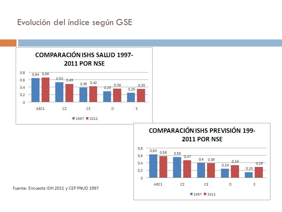 Fuente: Encuesta IDH 2011 y CEP PNUD 1997 Evolución del índice según GSE