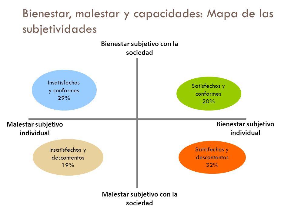 Bienestar, malestar y capacidades: Mapa de las subjetividades Bienestar subjetivo con la sociedad Bienestar subjetivo individual Malestar subjetivo co
