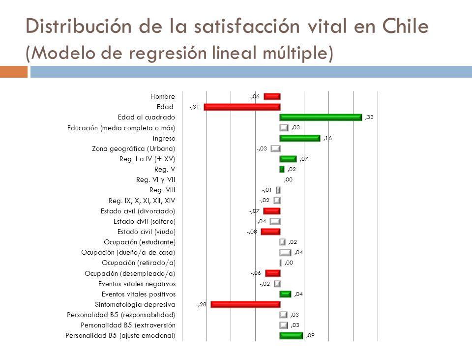 Distribución de la satisfacción vital en Chile (Modelo de regresión lineal múltiple)