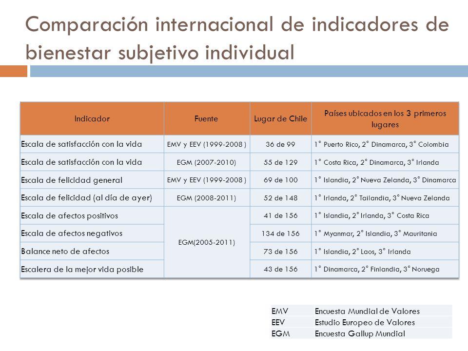 Comparación internacional de indicadores de bienestar subjetivo individual EMVEncuesta Mundial de Valores EEVEstudio Europeo de Valores EGMEncuesta Ga
