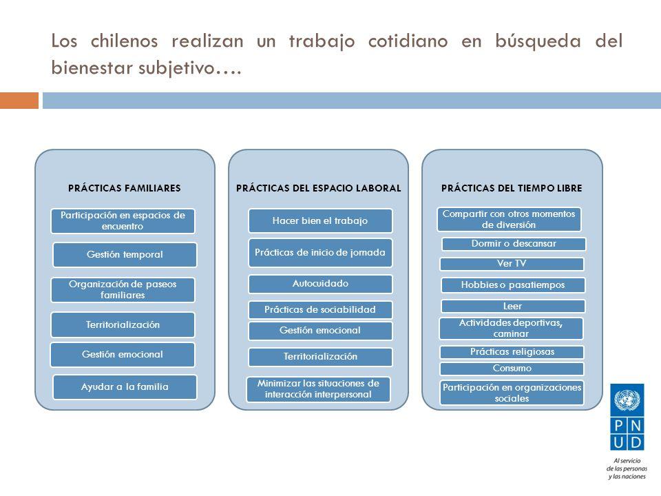 Los chilenos realizan un trabajo cotidiano en búsqueda del bienestar subjetivo…. PRÁCTICAS FAMILIARES Participación en espacios de encuentro Gestión t