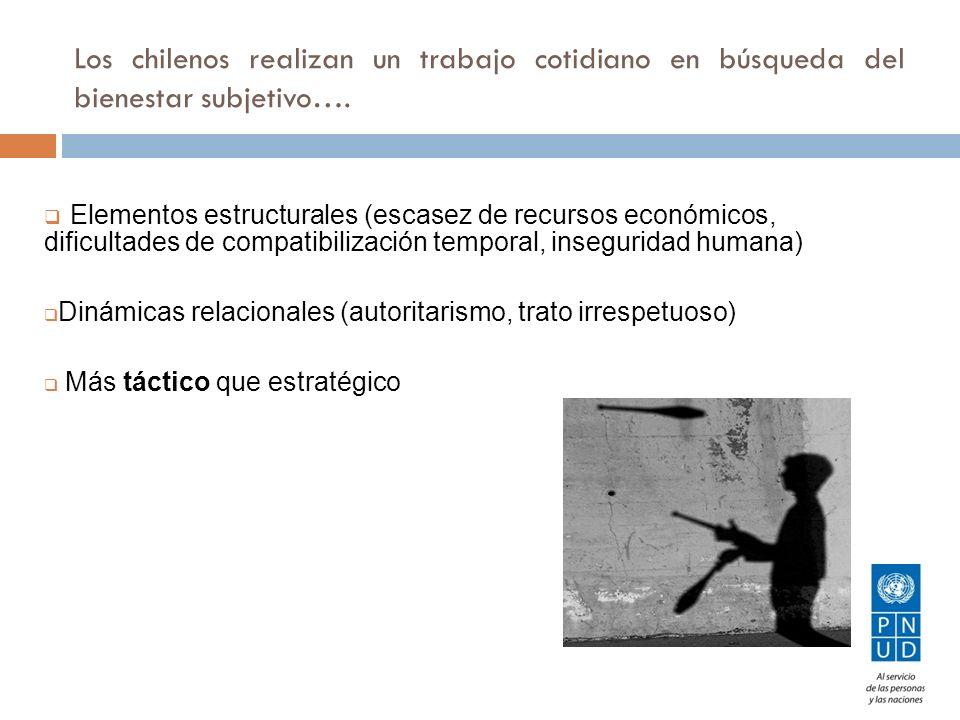 Los chilenos realizan un trabajo cotidiano en búsqueda del bienestar subjetivo…. Elementos estructurales (escasez de recursos económicos, dificultades