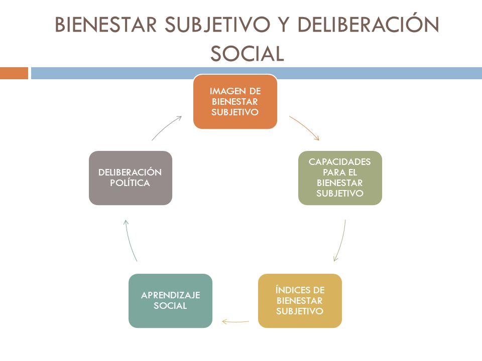 IMAGEN DE BIENESTAR SUBJETIVO CAPACIDADES PARA EL BIENESTAR SUBJETIVO ÍNDICES DE BIENESTAR SUBJETIVO APRENDIZAJE SOCIAL DELIBERACIÓN POLÍTICA BIENESTA
