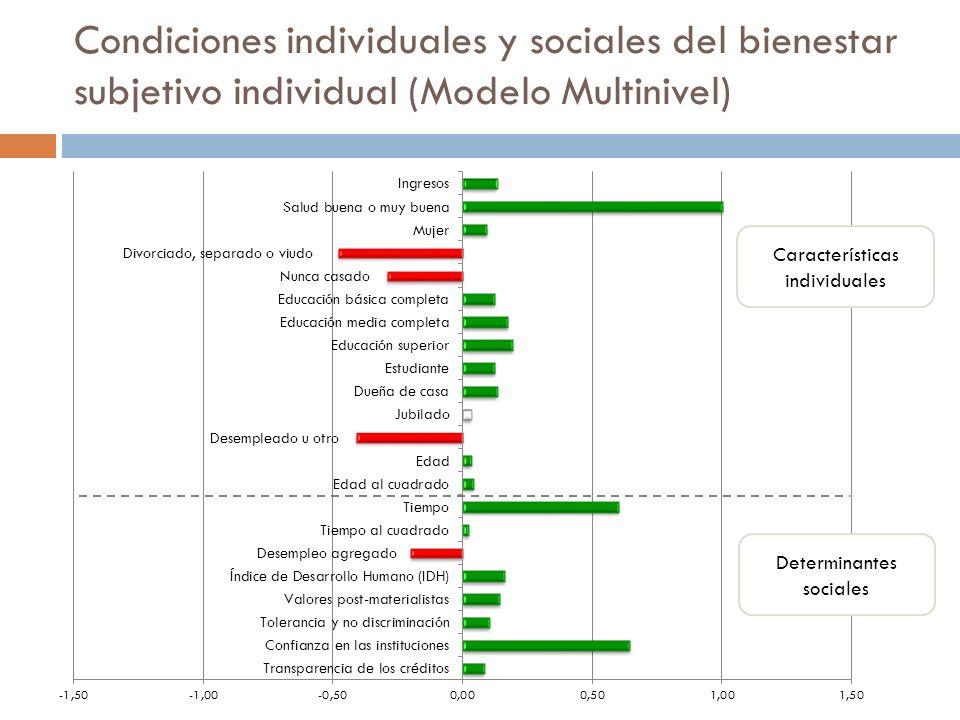 Condiciones individuales y sociales del bienestar subjetivo individual (Modelo Multinivel) Características individuales Determinantes sociales