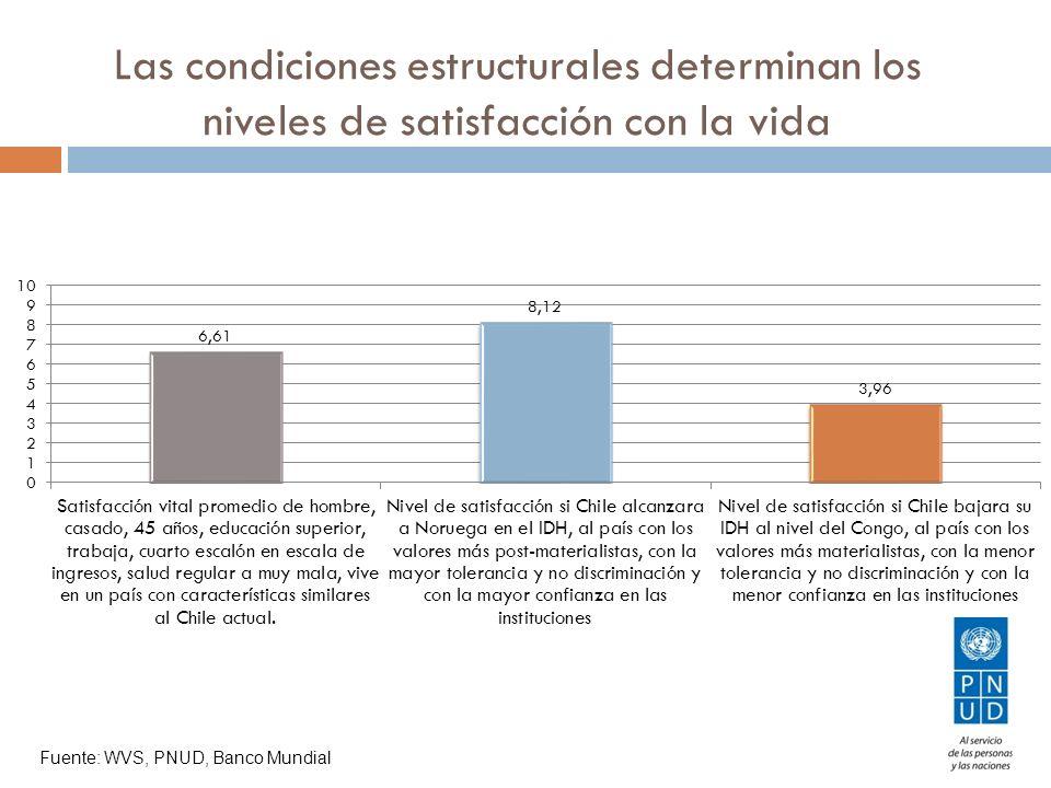 Las condiciones estructurales determinan los niveles de satisfacción con la vida Fuente: WVS, PNUD, Banco Mundial