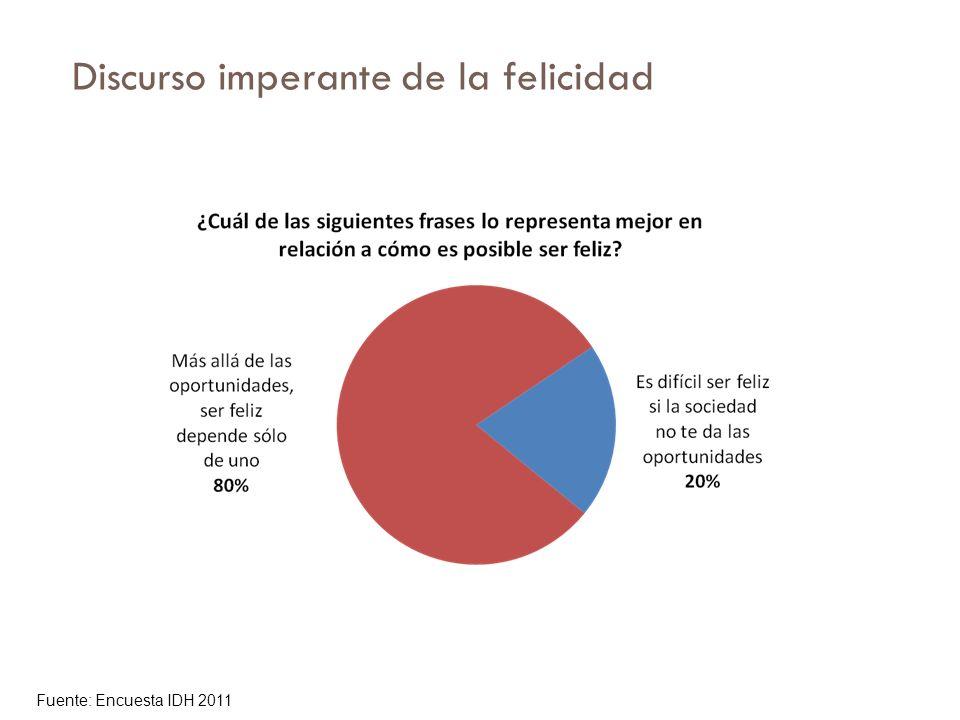 Discurso imperante de la felicidad Fuente: Encuesta IDH 2011