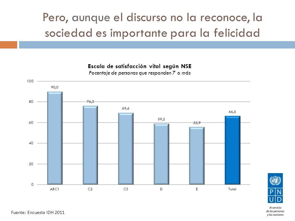Pero, aunque el discurso no la reconoce, la sociedad es importante para la felicidad Fuente: Encuesta IDH 2011
