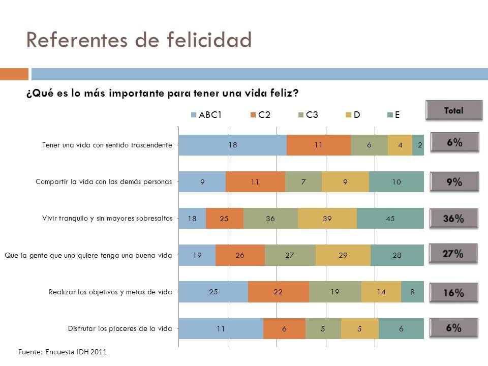 Referentes de felicidad Fuente: Encuesta IDH 2011