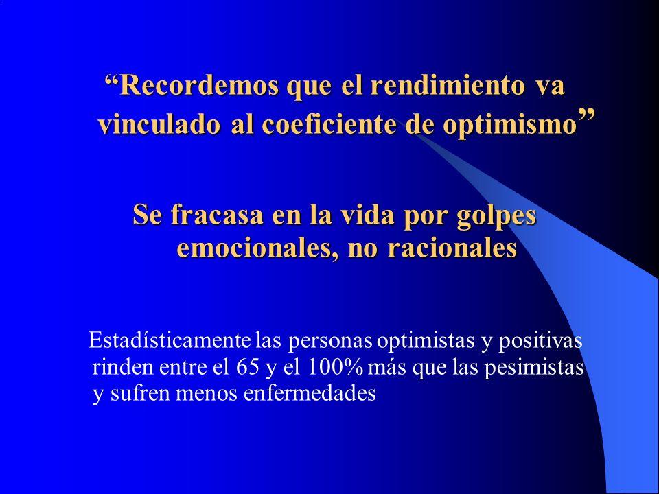 Recordemos que el rendimiento va vinculado al coeficiente de optimismo Recordemos que el rendimiento va vinculado al coeficiente de optimismo Se fracasa en la vida por golpes emocionales, no racionales Estadísticamente las personas optimistas y positivas rinden entre el 65 y el 100% más que las pesimistas y sufren menos enfermedades