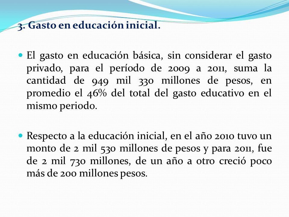 3. Gasto en educación inicial. El gasto en educación básica, sin considerar el gasto privado, para el período de 2009 a 2011, suma la cantidad de 949