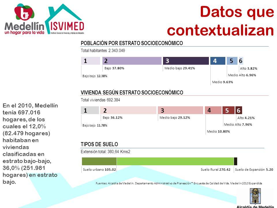 Bajo bajo 12.38% POBLACIÓN POR ESTRATO SOCIOECONÓMICO Total habitantes 2.343.049 Bajo 37.80%Medio bajo 29.41% Medio 9.63% Medio Alto 6.96% Alto 3.82%