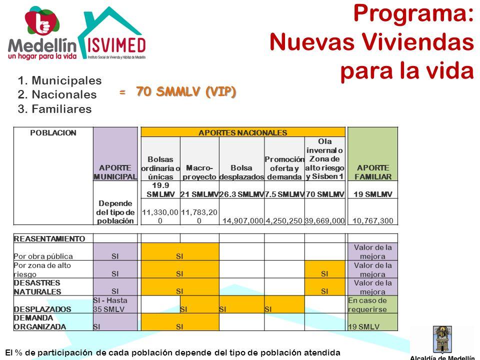 POBLACION APORTE MUNICIPAL APORTES NACIONALES APORTE FAMILIAR Bolsas ordinaria o únicas Macro- proyecto Bolsa desplazados Promoción oferta y demanda O