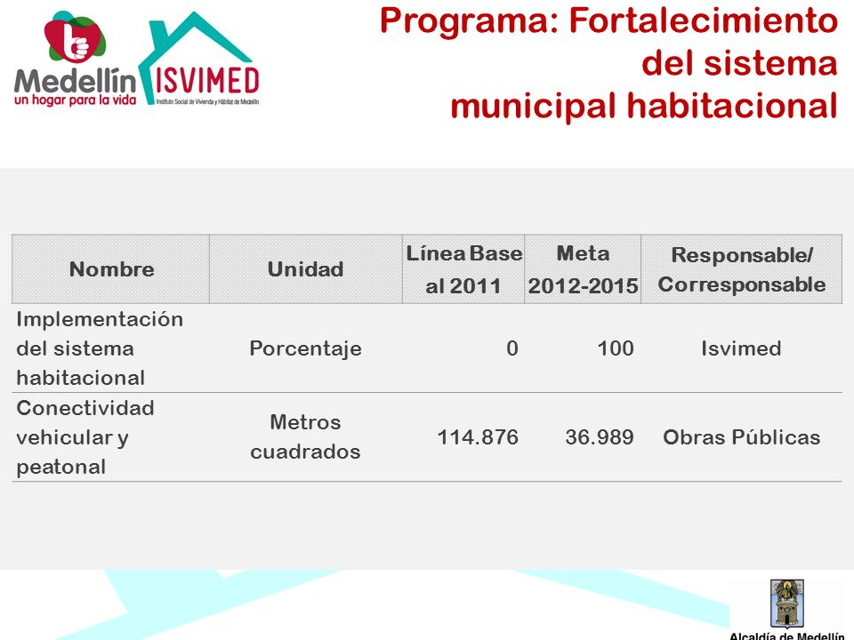 NombreUnidad Línea Base al 2011 Meta 2012-2015 Responsable/ Corresponsable Implementación del sistema habitacional Porcentaje0100Isvimed Conectividad