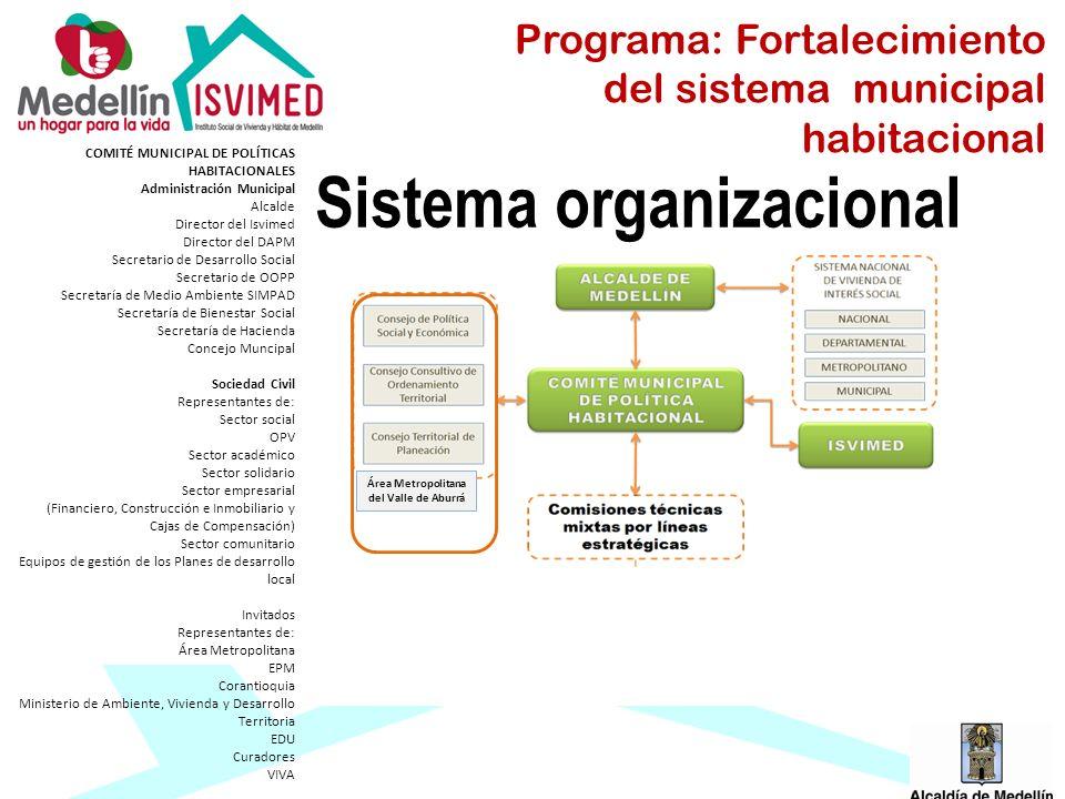Sistema organizacional COMITÉ MUNICIPAL DE POLÍTICAS HABITACIONALES Administración Municipal Alcalde Director del Isvimed Director del DAPM Secretario