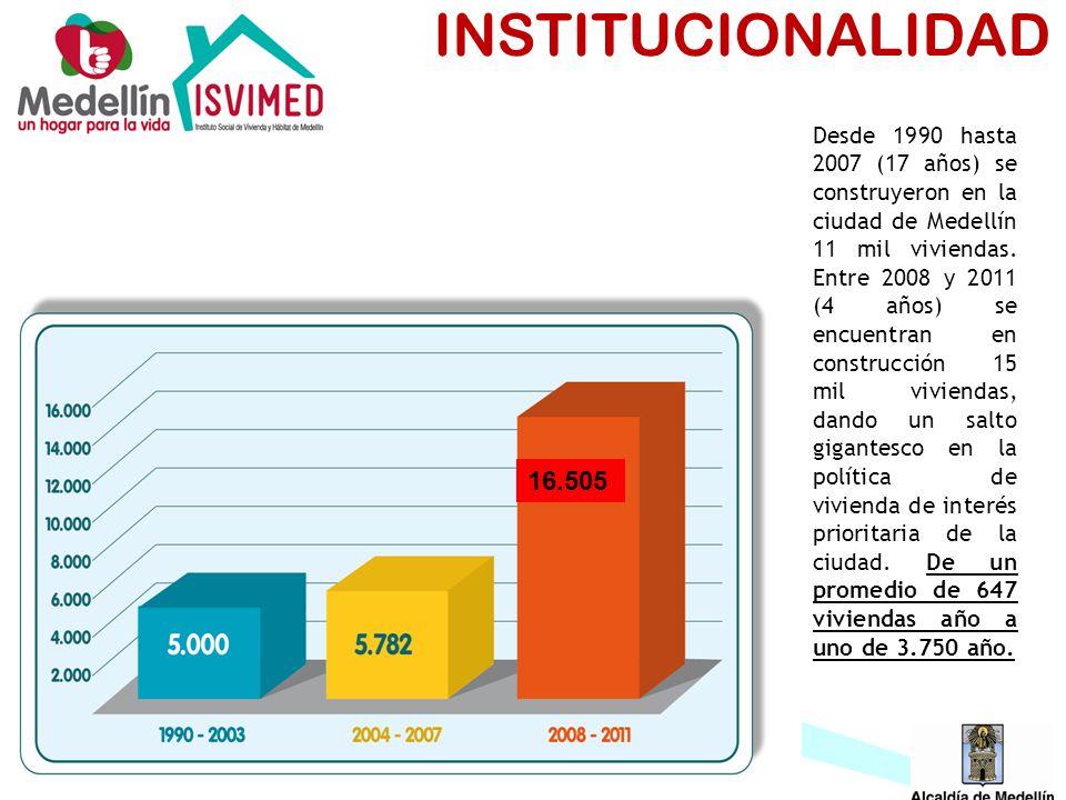 INSTITUCIONALIDAD 16.505 Desde 1990 hasta 2007 (17 años) se construyeron en la ciudad de Medellín 11 mil viviendas. Entre 2008 y 2011 (4 años) se encu