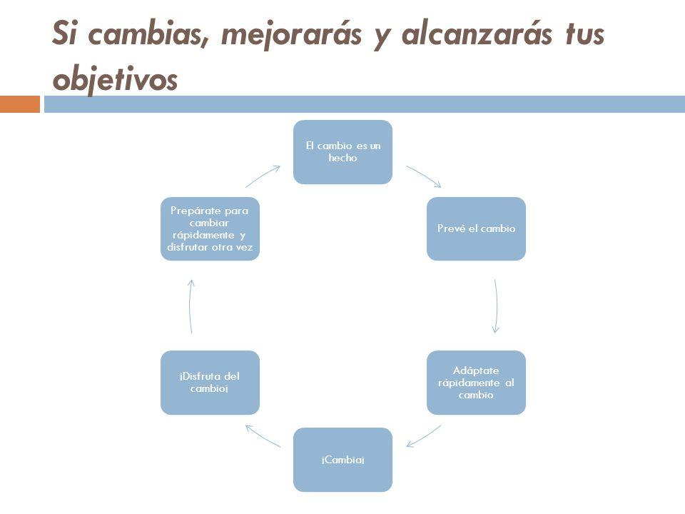 Control de nuestro estado Conducta y comportamiento Estado Fisiología y Representaciones internas