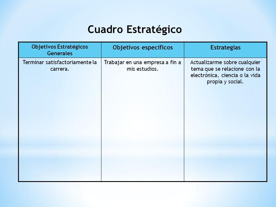 Cuadro Estratégico Objetivos Estratégicos Generales Objetivos específicosEstrategias Terminar satisfactoriamente la carrera. Trabajar en una empresa a